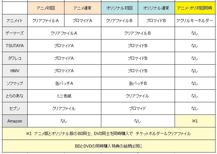 南條愛乃ベストアルバム各法人特典表